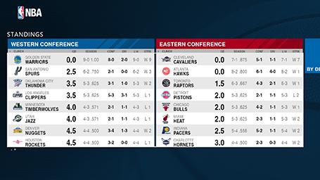 Nba league standings