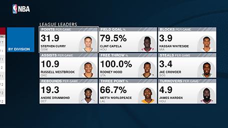 NBA app league leaders screenshot