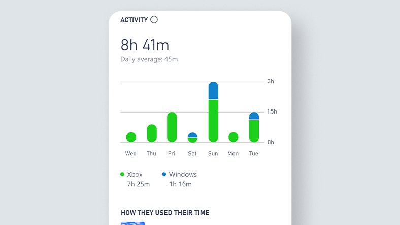 Xbox Family Settings app UI screenshot showing gaming activity report.